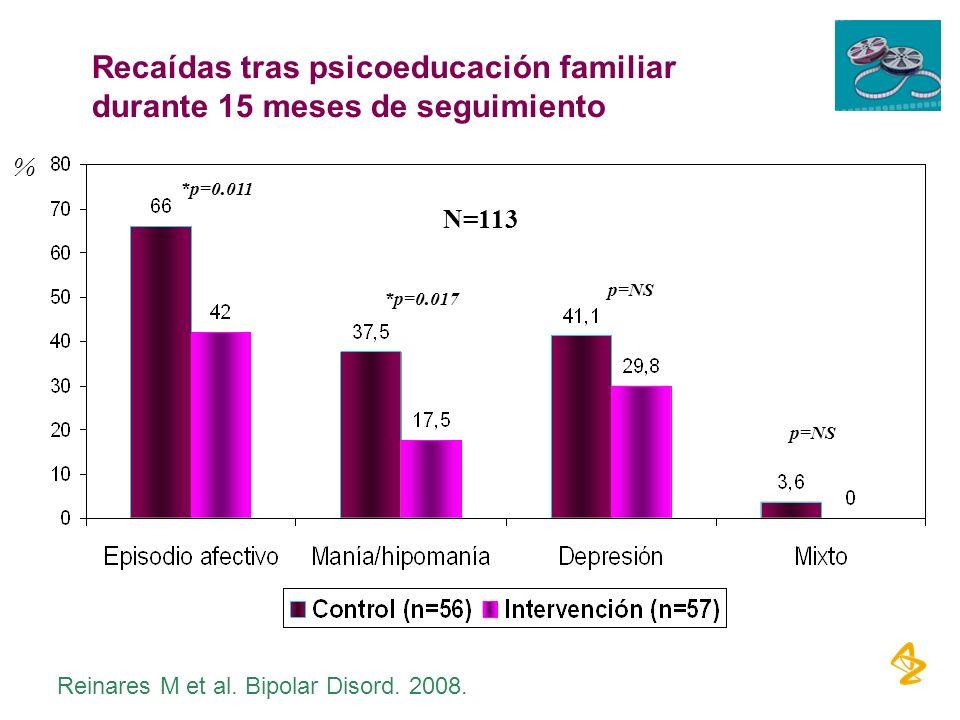 *p=0.011 *p=0.017 p=NS N=113 Recaídas tras psicoeducación familiar durante 15 meses de seguimiento % Reinares M et al. Bipolar Disord. 2008.
