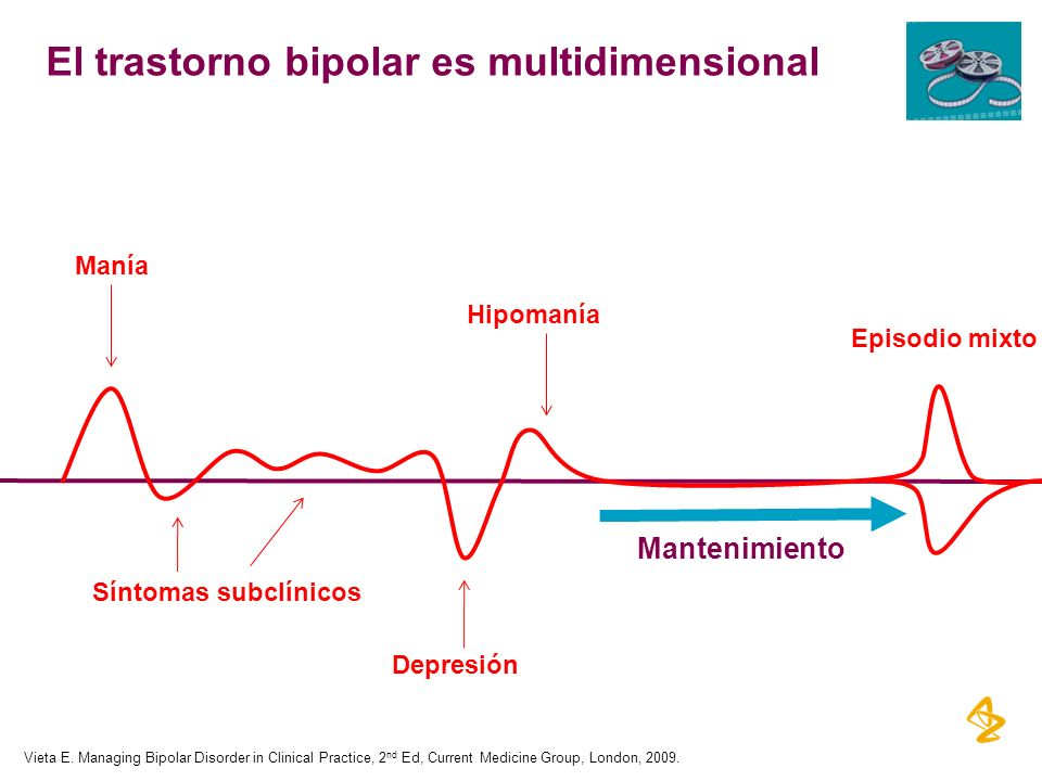 El trastorno bipolar es multidimensional Manía Depresión Episodio mixto Mantenimiento Síntomas subclínicos Hipomanía Vieta E. Managing Bipolar Disorde