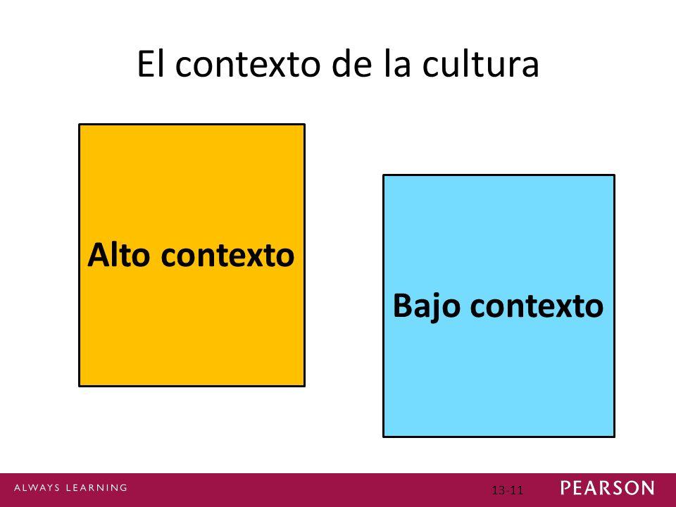 13-11 El contexto de la cultura Alto contexto Bajo contexto