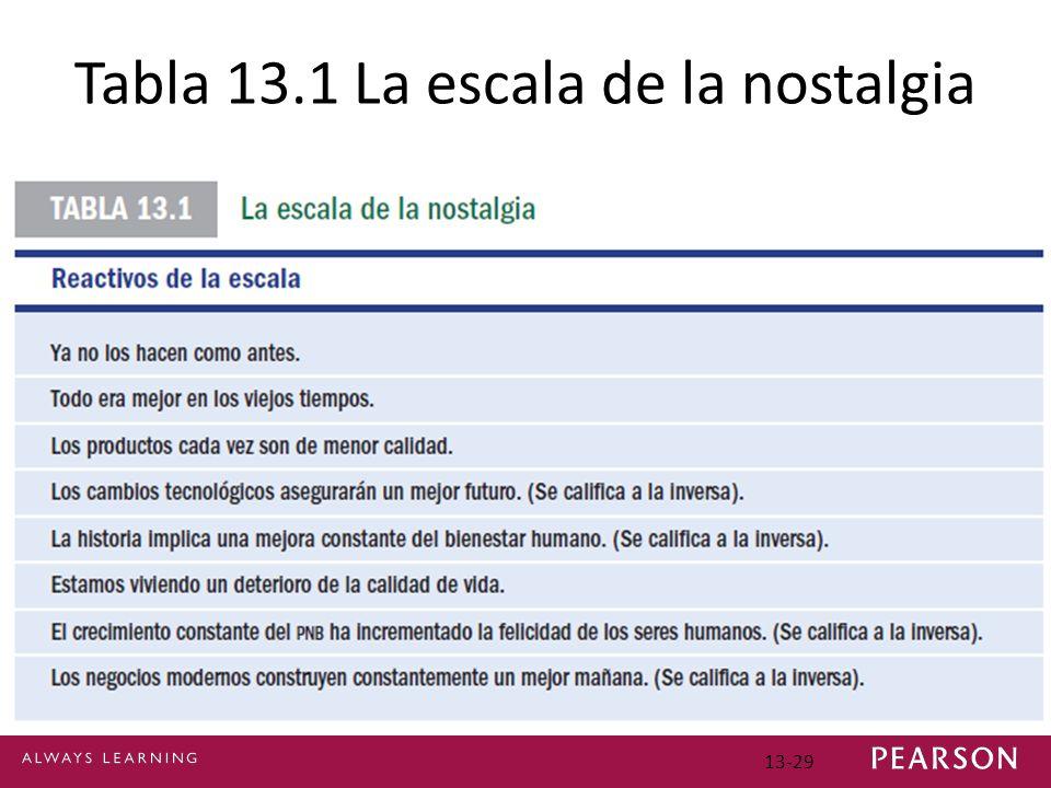 13-29 Tabla 13.1 La escala de la nostalgia