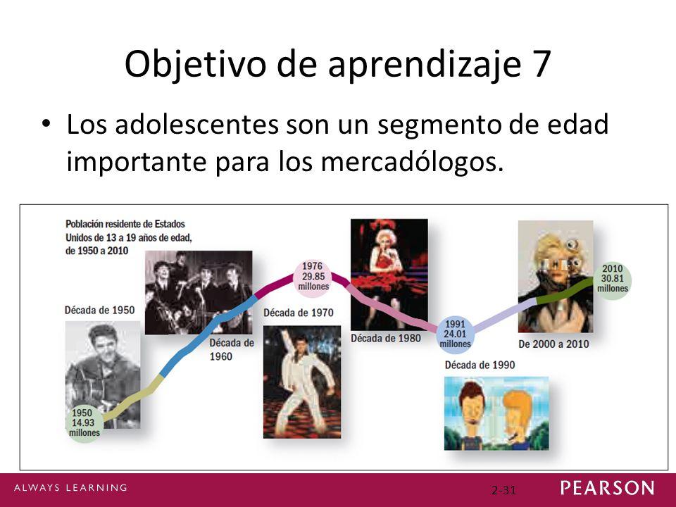 Objetivo de aprendizaje 7 Los adolescentes son un segmento de edad importante para los mercadólogos.