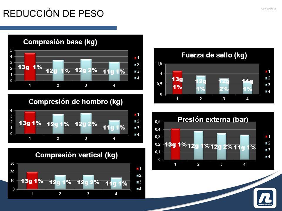 VERSIÓN: 0 REDUCCIÓN DE PESO