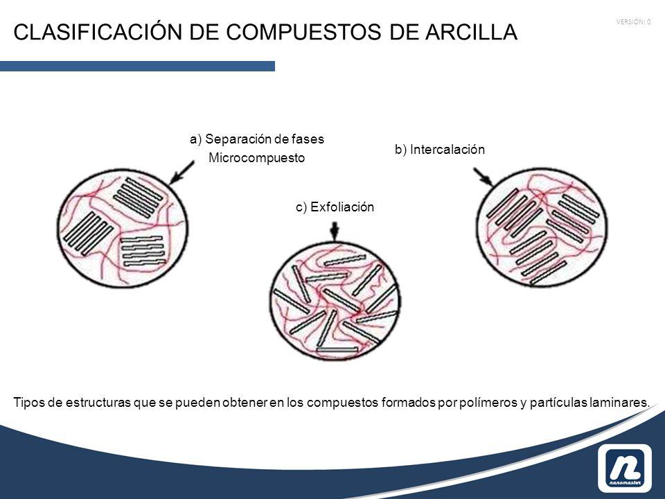 VERSIÓN: 0 CLASIFICACIÓN DE COMPUESTOS DE ARCILLA a) Separación de fases Microcompuesto b) Intercalación c) Exfoliación Tipos de estructuras que se pueden obtener en los compuestos formados por polímeros y partículas laminares.