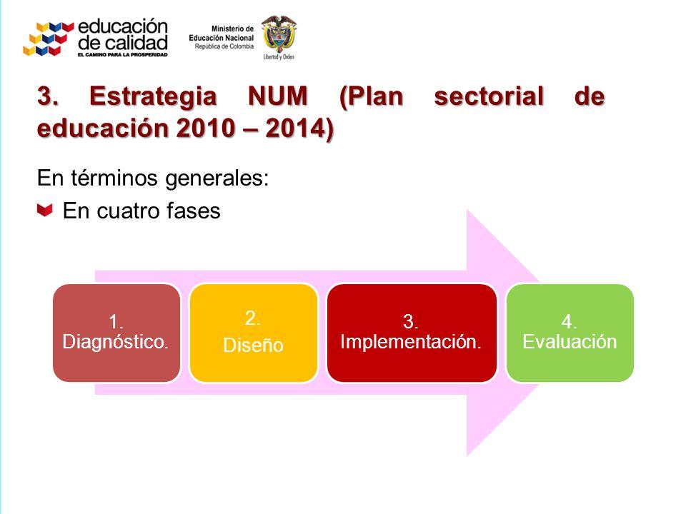 1.Diagnóstico. 2. Diseño 3. Implementación. 4. Evaluación 3.