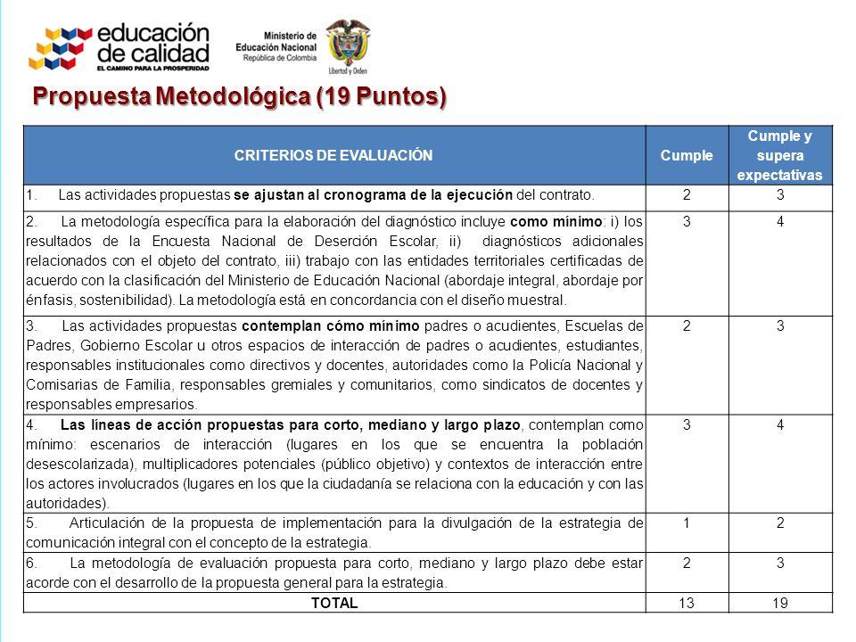 Propuesta Metodológica (19 Puntos) CRITERIOS DE EVALUACIÓNCumple Cumple y supera expectativas 1.