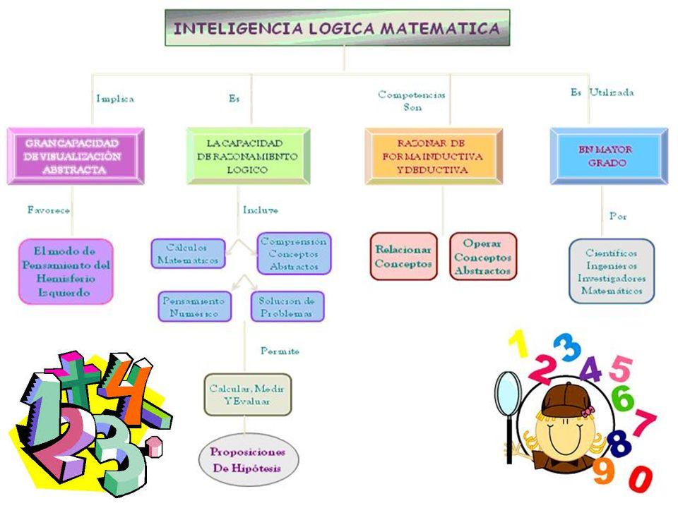 Esta inteligencia está más desarrollada en los contadores, matemáticos, programadores de computadora, analistas de sistemas o personas quienes emplean los números y el razonamiento de manera efectiva.