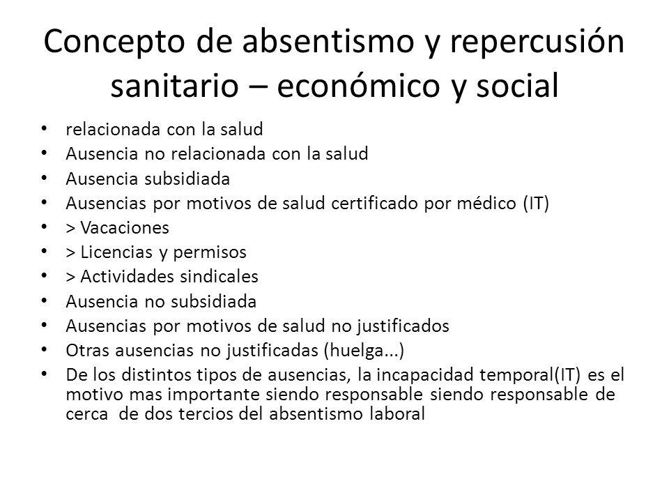 Concepto de absentismo y repercusión sanitario – económico y social relacionada con la salud Ausencia no relacionada con la salud Ausencia subsidiada