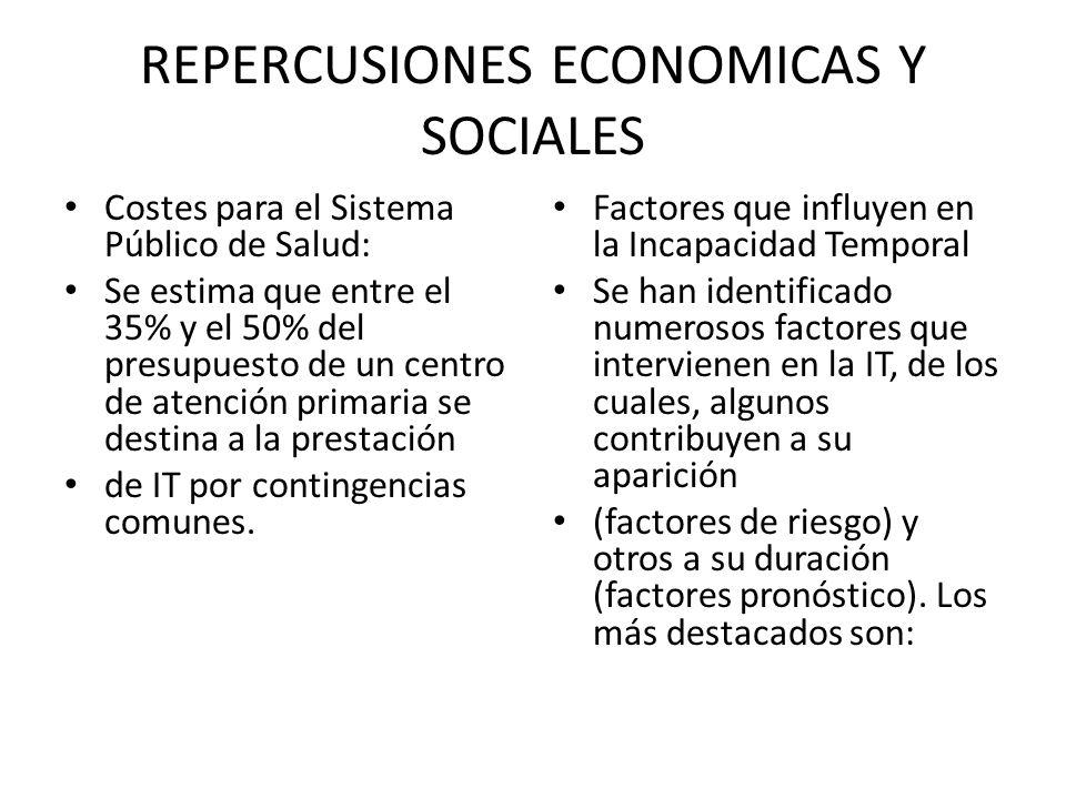 REPERCUSIONES ECONOMICAS Y SOCIALES Costes para el Sistema Público de Salud: Se estima que entre el 35% y el 50% del presupuesto de un centro de atenc