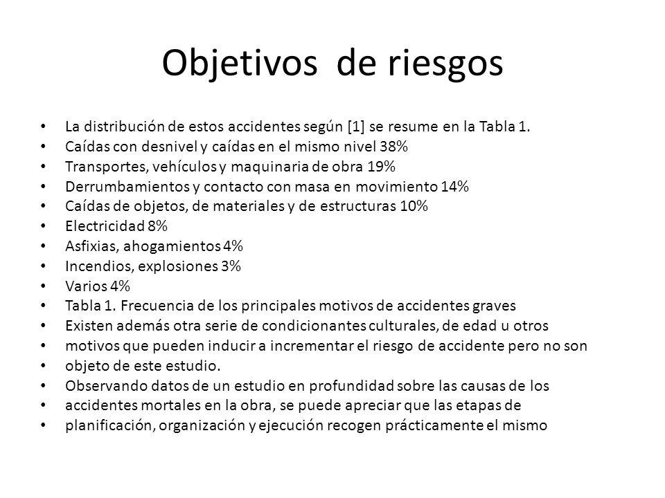Objetivos de riesgos La distribución de estos accidentes según [1] se resume en la Tabla 1. Caídas con desnivel y caídas en el mismo nivel 38% Transpo