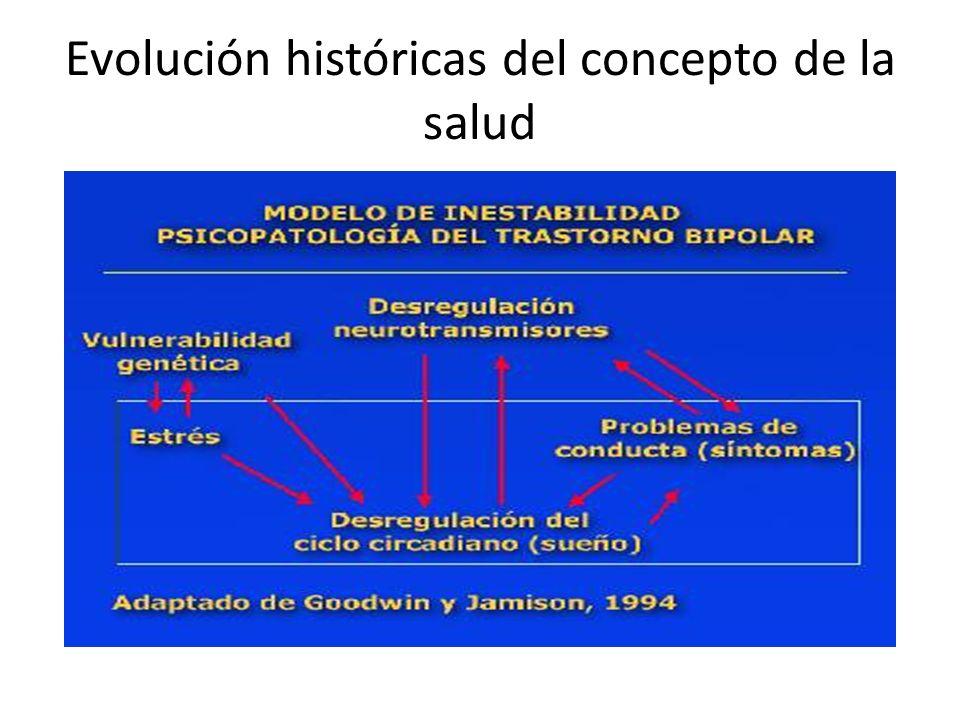 Evolución históricas del concepto de la salud
