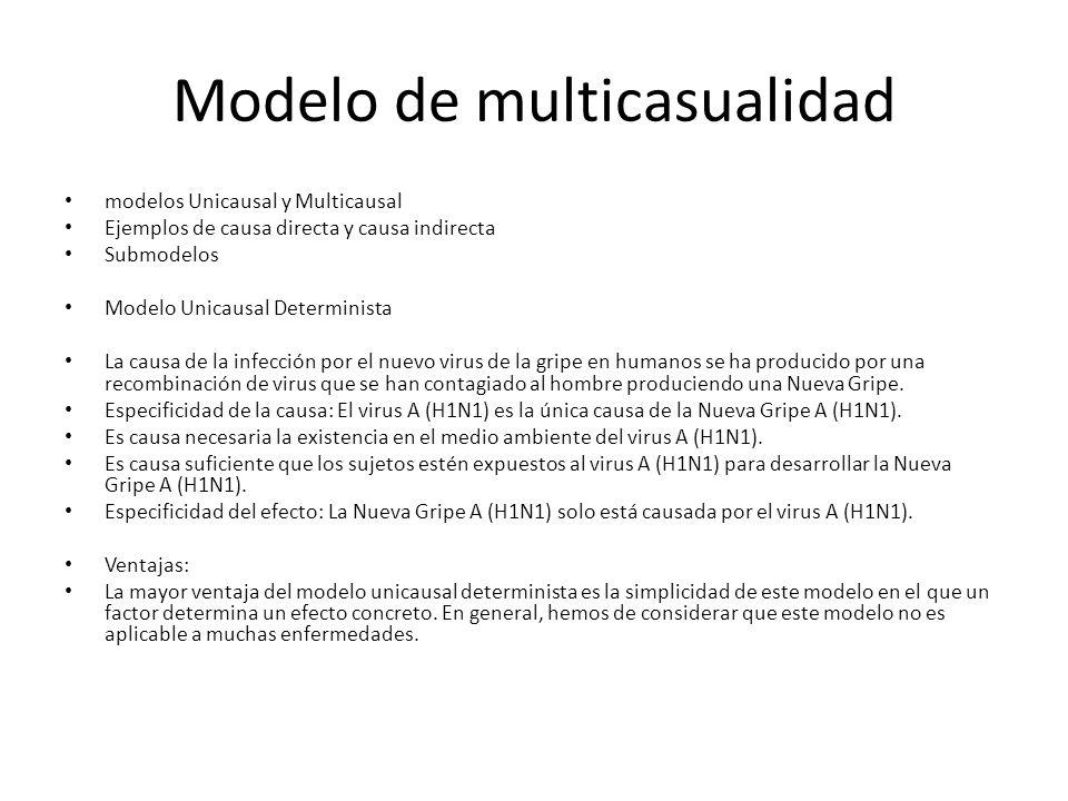 Modelo de multicasualidad modelos Unicausal y Multicausal Ejemplos de causa directa y causa indirecta Submodelos Modelo Unicausal Determinista La caus