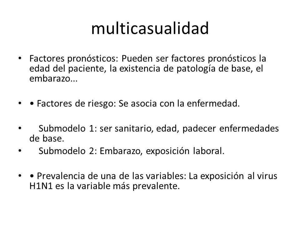multicasualidad Factores pronósticos: Pueden ser factores pronósticos la edad del paciente, la existencia de patología de base, el embarazo... Factore