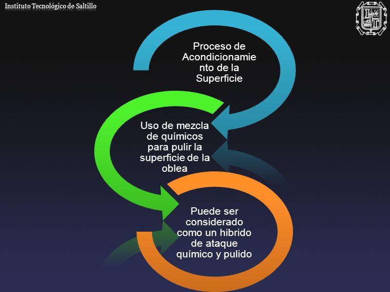 Proceso de Acondicionamie nto de la Superficie Uso de mezcla de químicos para pulir la superficie de la oblea Puede ser considerado como un hibrido de