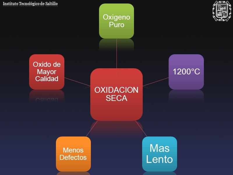 OXIDACION SECA Oxigeno Puro 1200°C Mas Lento Menos Defectos Oxido de Mayor Calidad