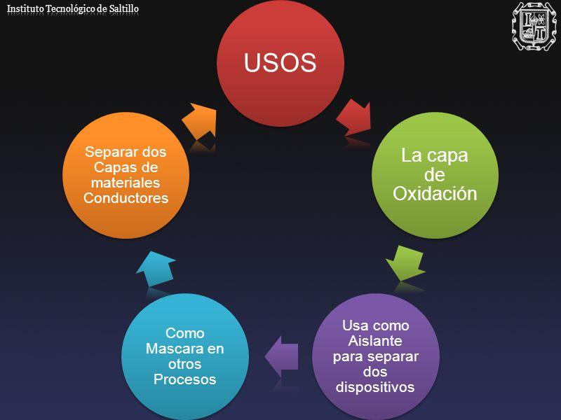 USOS La capa de Oxidación Usa como Aislante para separar dos dispositivos Como Mascara en otros Procesos Separar dos Capas de materiales Conductores