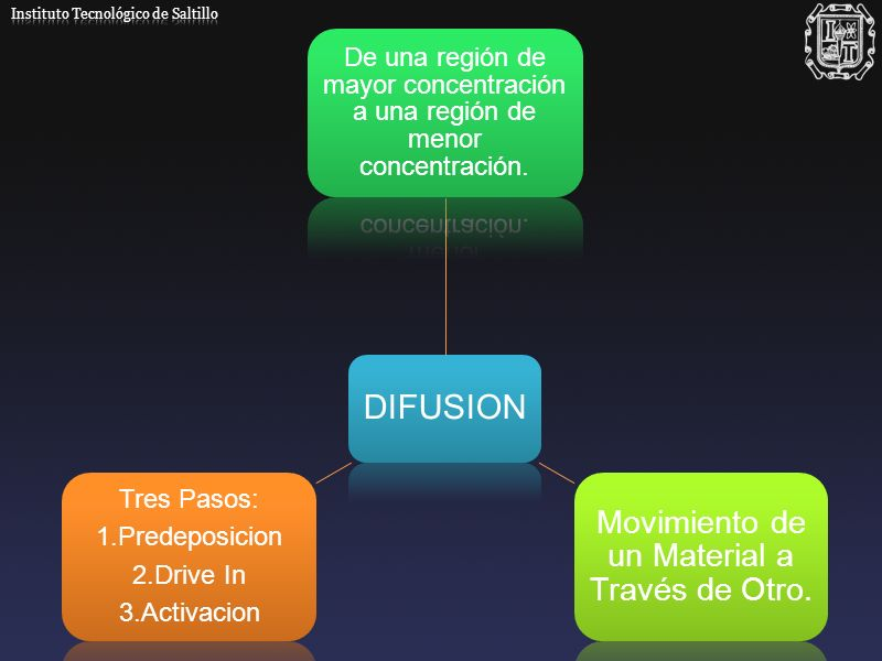 DIFUSION De una región de mayor concentración a una región de menor concentración. Movimiento de un Material a Través de Otro. Tres Pasos: 1.Predeposi