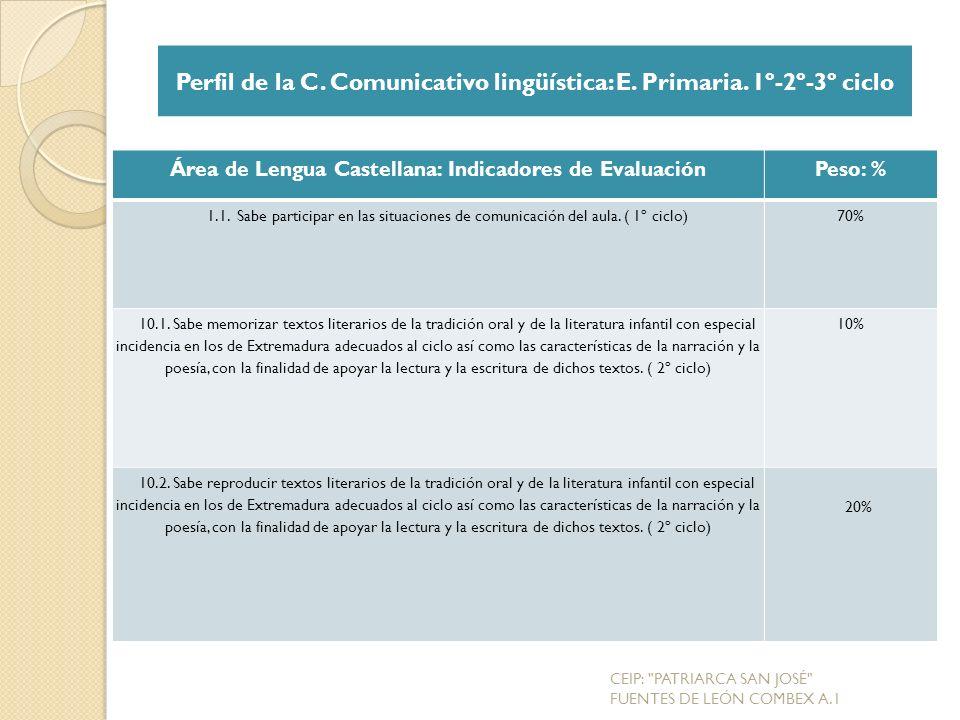 Área de Lengua Castellana: Indicadores de EvaluaciónPeso: % 1.1.