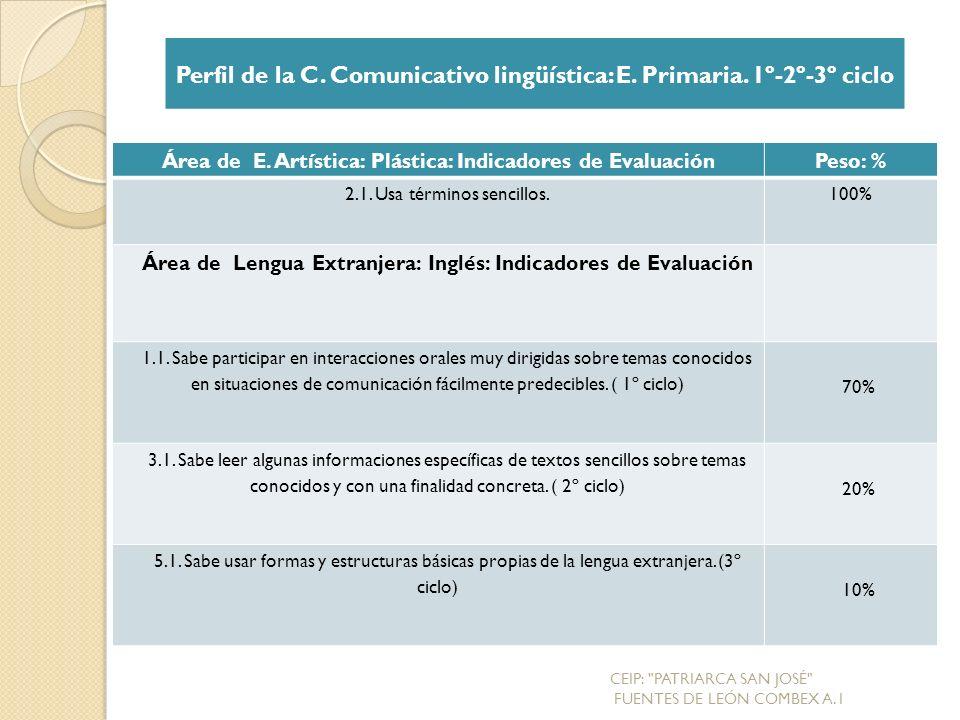 Área de E.Artística: Plástica: Indicadores de EvaluaciónPeso: % 2.1.
