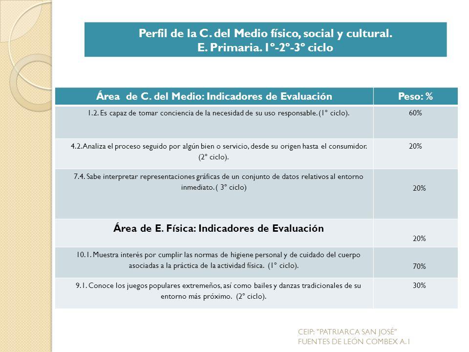 Área de C.del Medio: Indicadores de EvaluaciónPeso: % 1.2.