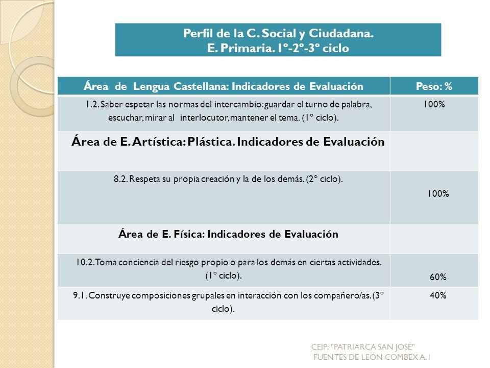 Área de Lengua Castellana: Indicadores de EvaluaciónPeso: % 1.2.