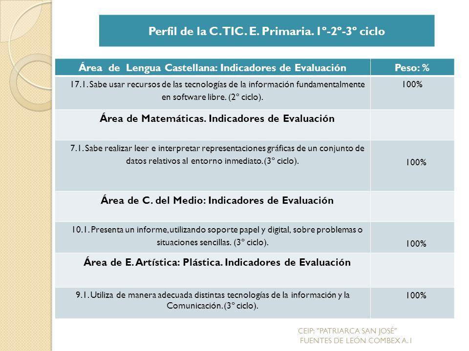 Área de Lengua Castellana: Indicadores de EvaluaciónPeso: % 17.1.