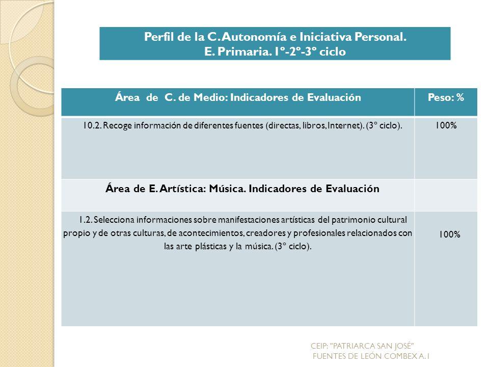 Área de C.de Medio: Indicadores de EvaluaciónPeso: % 10.2.
