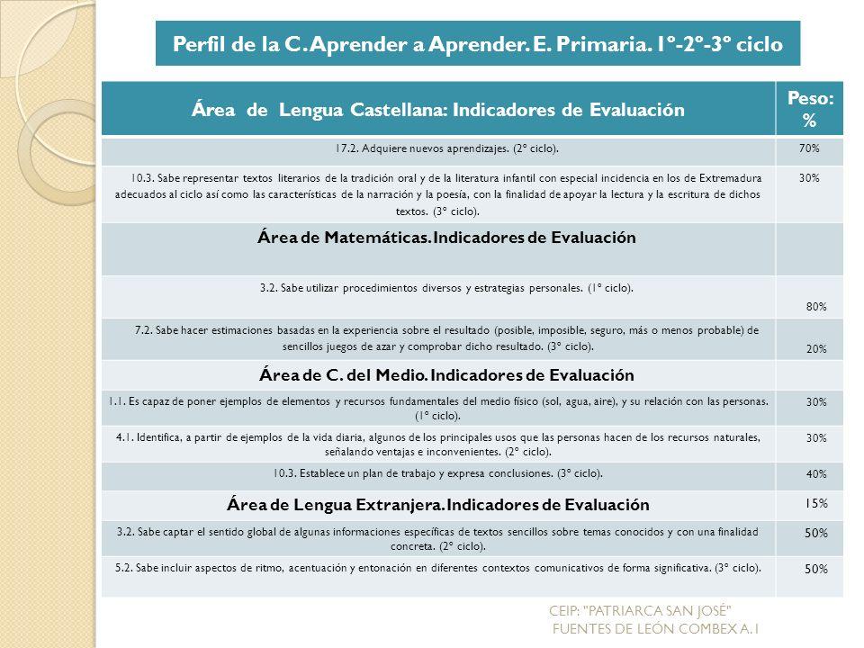 Área de Lengua Castellana: Indicadores de Evaluación Peso: % 17.2.