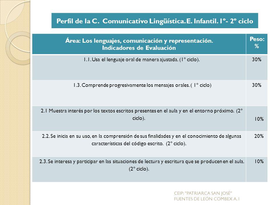 Área: Los lenguajes, comunicación y representación.
