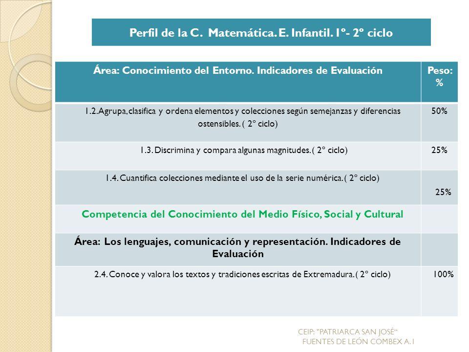 Área: Conocimiento del Entorno.Indicadores de EvaluaciónPeso: % 1.2.