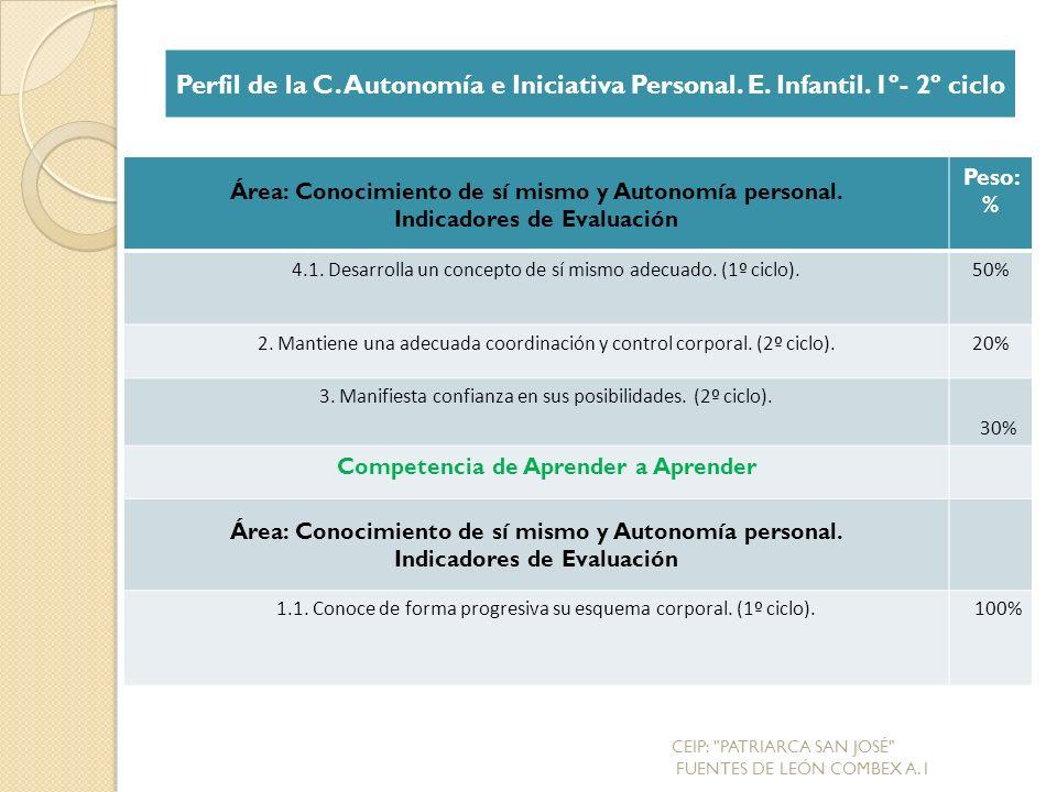 Área: Conocimiento de sí mismo y Autonomía personal.