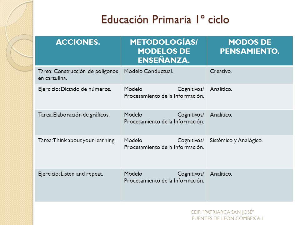 ACCIONES.METODOLOGÍAS/ MODELOS DE ENSEÑANZA.MODOS DE PENSAMIENTO.