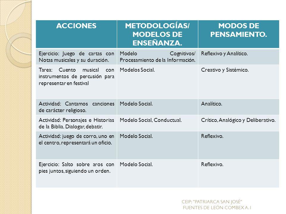 ACCIONESMETODOLOGÍAS/ MODELOS DE ENSEÑANZA.MODOS DE PENSAMIENTO.