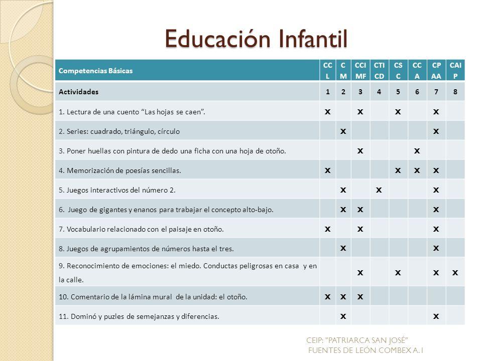 Educación Infantil Competencias Básicas CC L CMCM CCI MF CTI CD CS C CC A CP AA CAI P Actividades12345678 1.