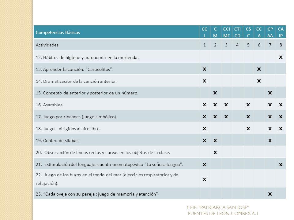 Competencias Básicas CC L CMCM CCI MF CTI CD CS C CC A CP AA CA IP Actividades12345678 12.