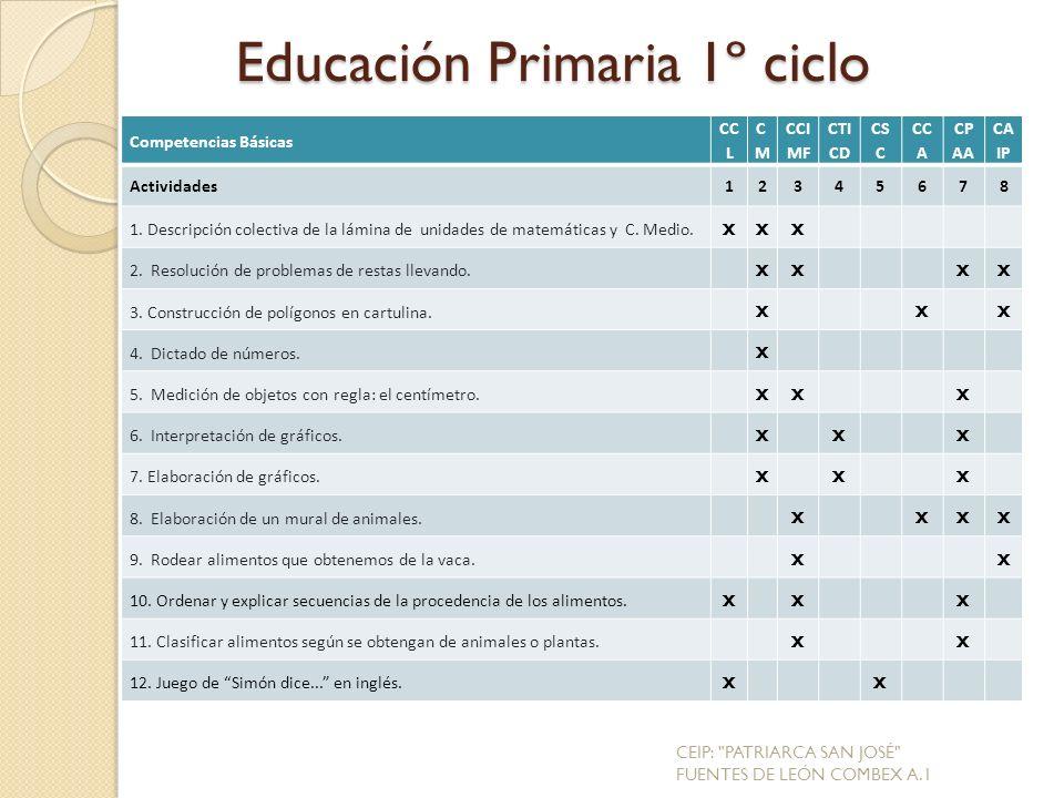 Educación Primaria 1º ciclo Competencias Básicas CC L CMCM CCI MF CTI CD CS C CC A CP AA CA IP Actividades12345678 1.
