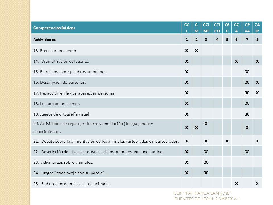 Competencias Básicas CC L CMCM CCI MF CTI CD CS C CC A CP AA CA IP Actividades12345678 13.