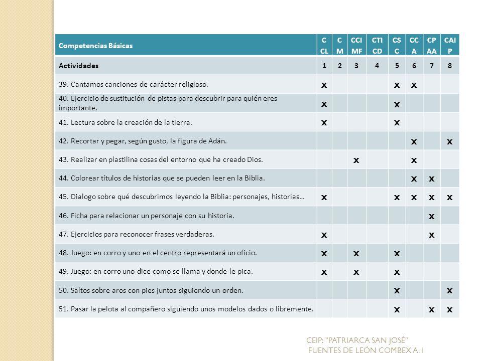 Competencias Básicas C CL CMCM CCI MF CTI CD CS C CC A CP AA CAI P Actividades12345678 39.