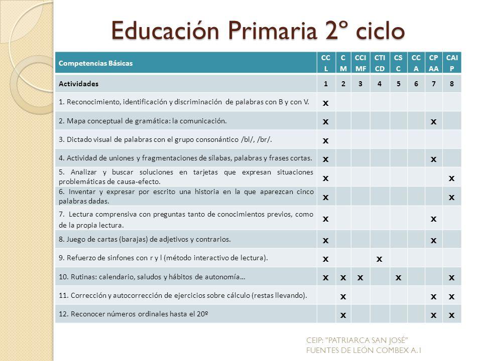 Competencias Básicas CC L CMCM CCI MF CTI CD CS C CC A CP AA CAI P Actividades12345678 1.