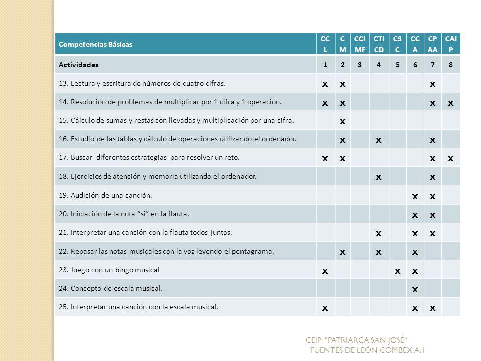 Competencias Básicas CC L CMCM CCI MF CTI CD CS C CC A CP AA CAI P Actividades12345678 13.