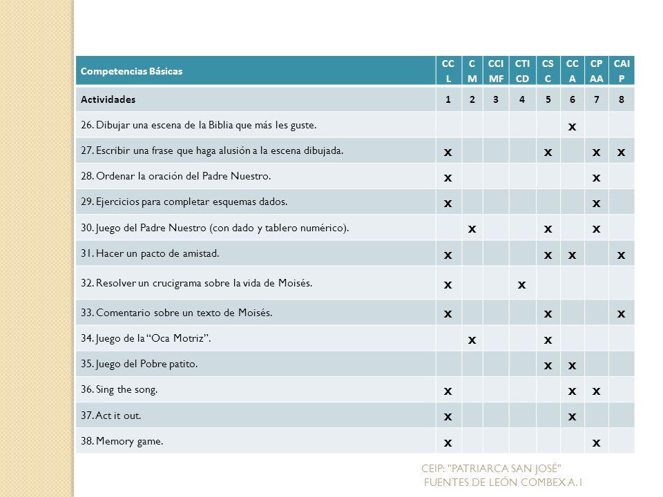 Competencias Básicas CC L CMCM CCI MF CTI CD CS C CC A CP AA CAI P Actividades12345678 26.