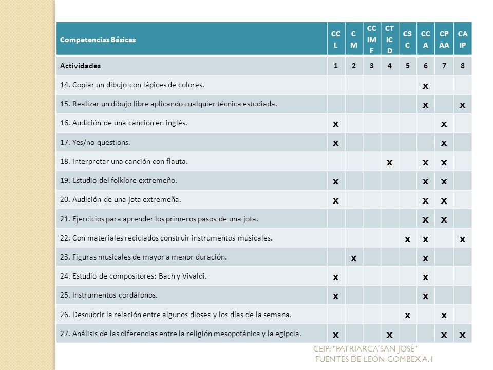 Competencias Básicas CC L CMCM CC IM F CT IC D CS C CC A CP AA CA IP Actividades12345678 14.