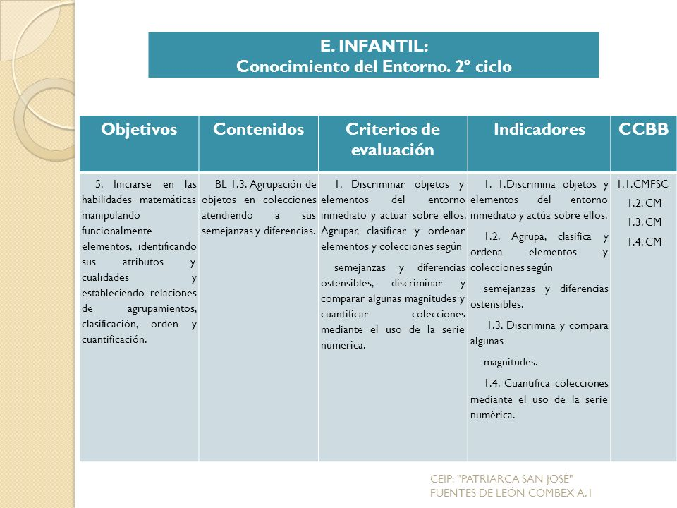 ObjetivosContenidosCriterios de evaluación IndicadoresCCBB 5.
