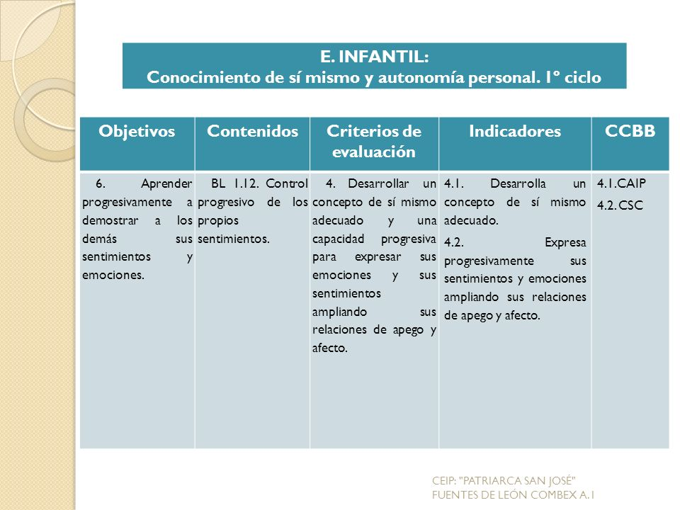 ObjetivosContenidosCriterios de evaluación IndicadoresCCBB 6.