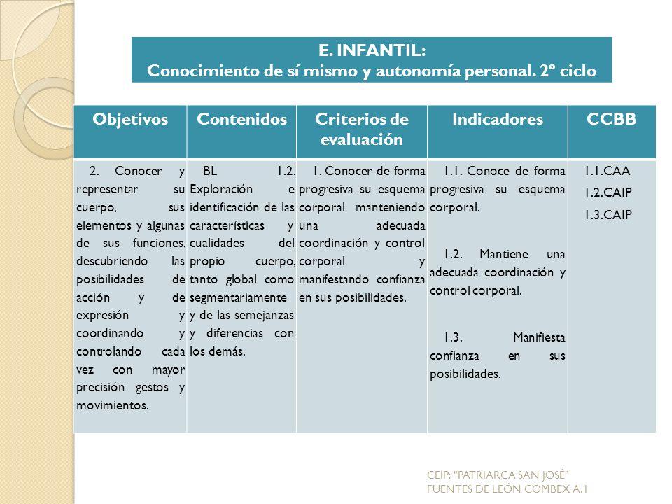 ObjetivosContenidosCriterios de evaluación IndicadoresCCBB 2.