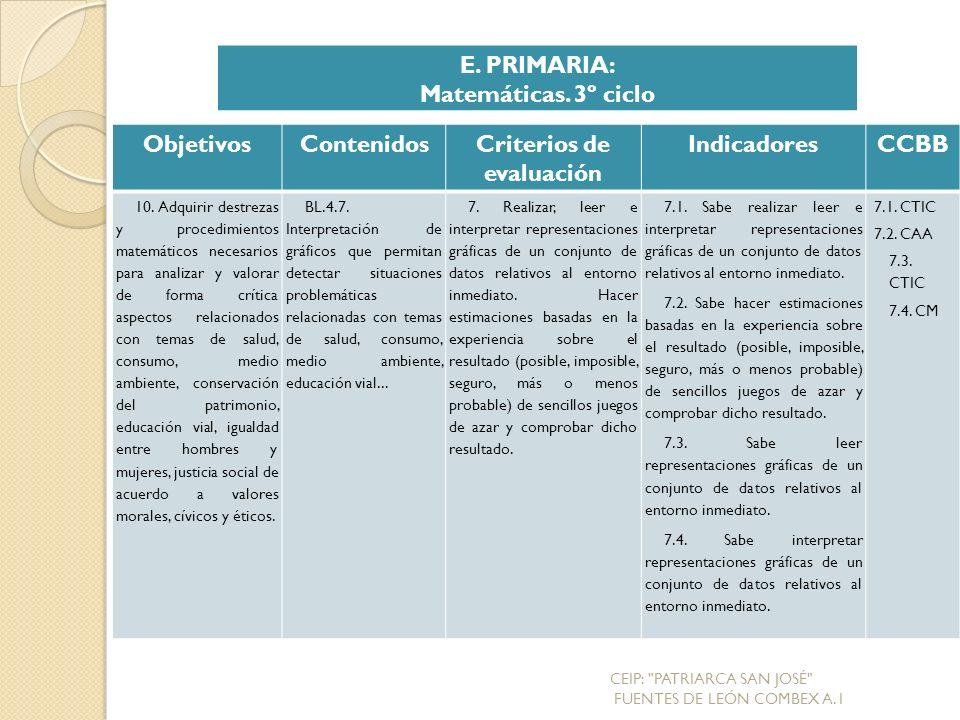 ObjetivosContenidosCriterios de evaluación IndicadoresCCBB 10.