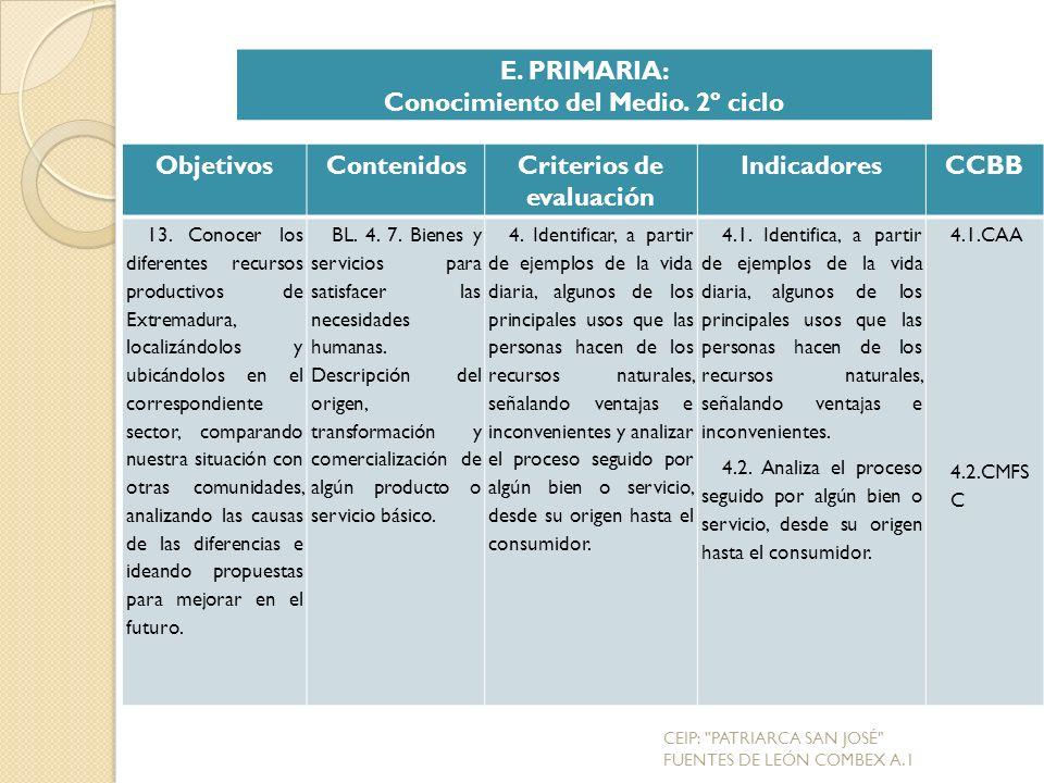 ObjetivosContenidosCriterios de evaluación IndicadoresCCBB 13.