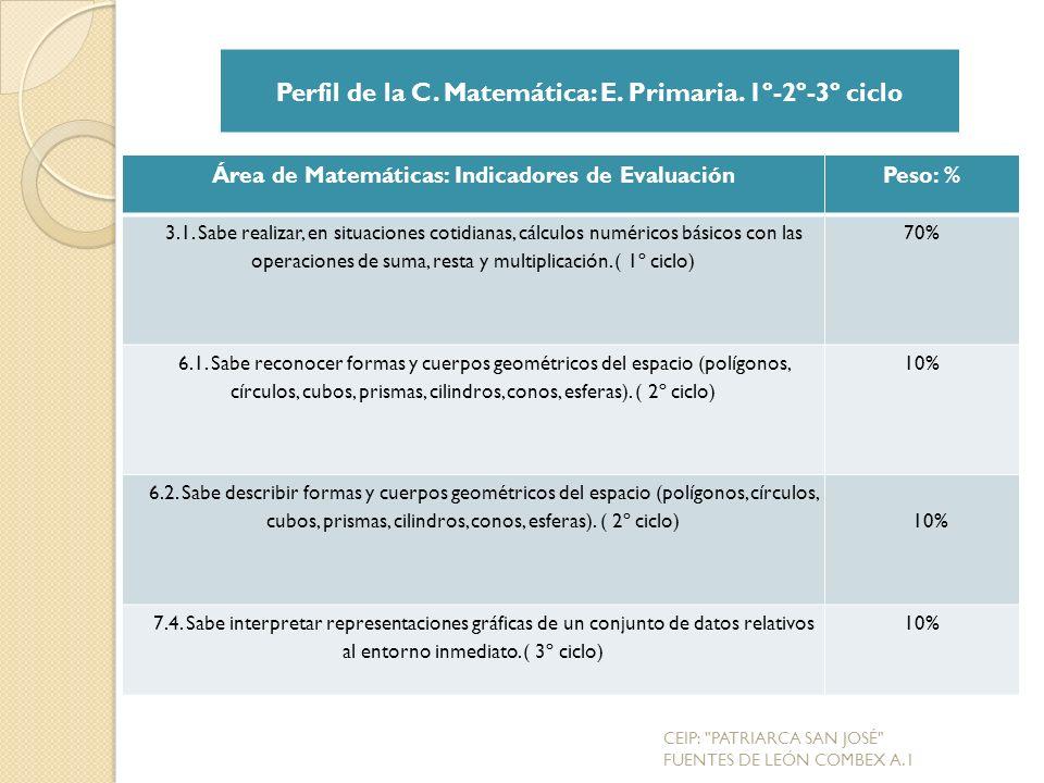 Área de Matemáticas: Indicadores de EvaluaciónPeso: % 3.1.