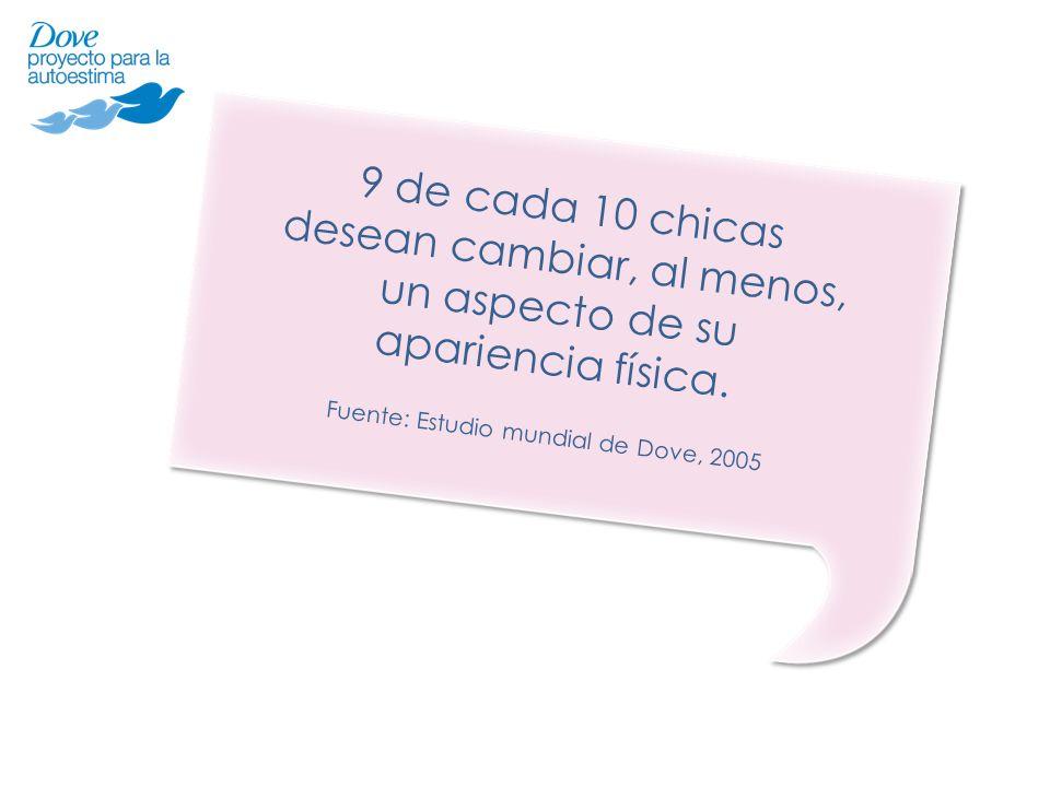 9 de cada 10 chicas desean cambiar, al menos, un aspecto de su apariencia física. Fuente: Estudio mundial de Dove, 2005