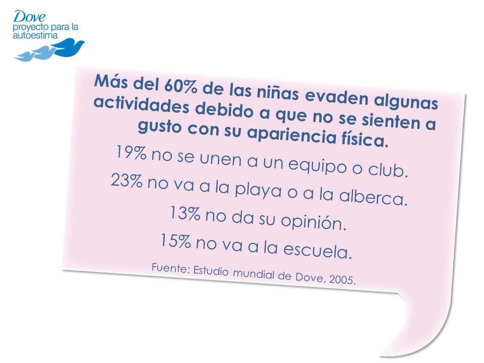 Más del 60% de las niñas evaden algunas actividades debido a que no se sienten a gusto con su apariencia física. 19% no se unen a un equipo o club. 23