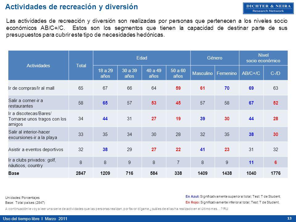Uso del tiempo libre I Marzo 2011 13 ActividadesTotal EdadGénero Nivel socio económico 18 a 29 años 30 a 39 años 40 a 49 años 50 a 60 años MasculinoFe